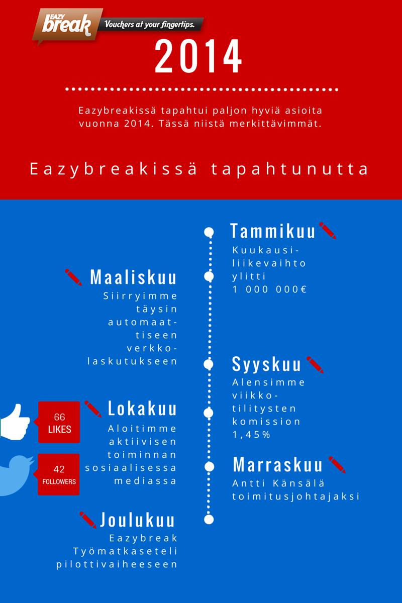 Vuosi 2014 oli Eazybreakille menestyksekäs.
