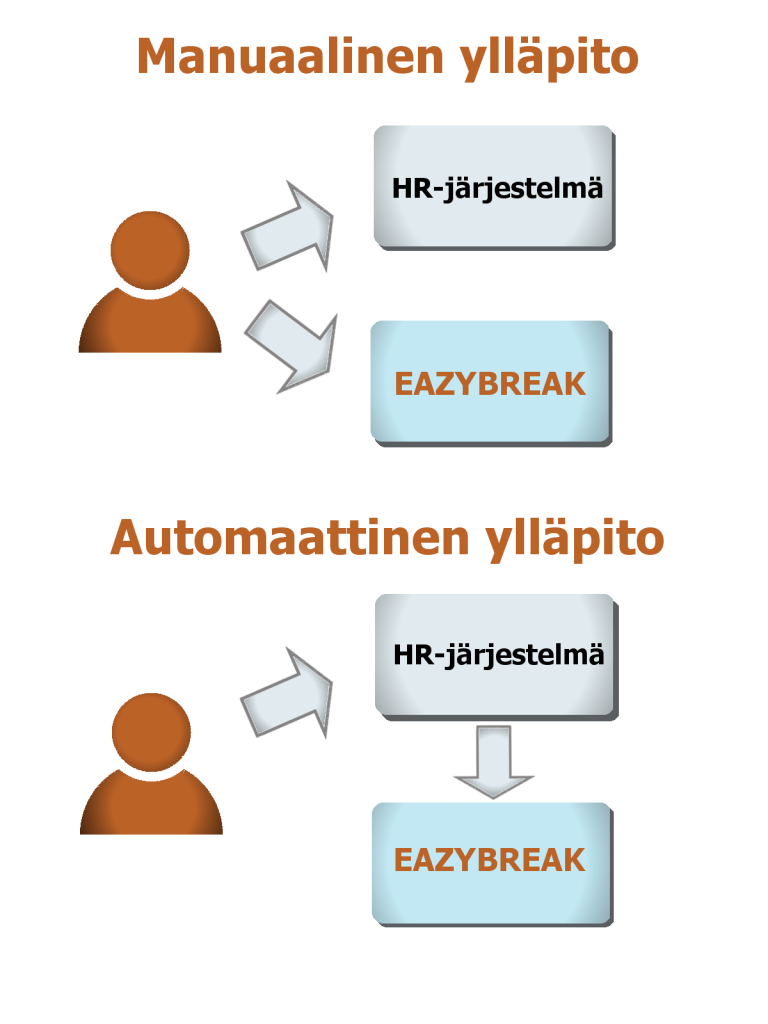Eazybreak HR-integraatiot