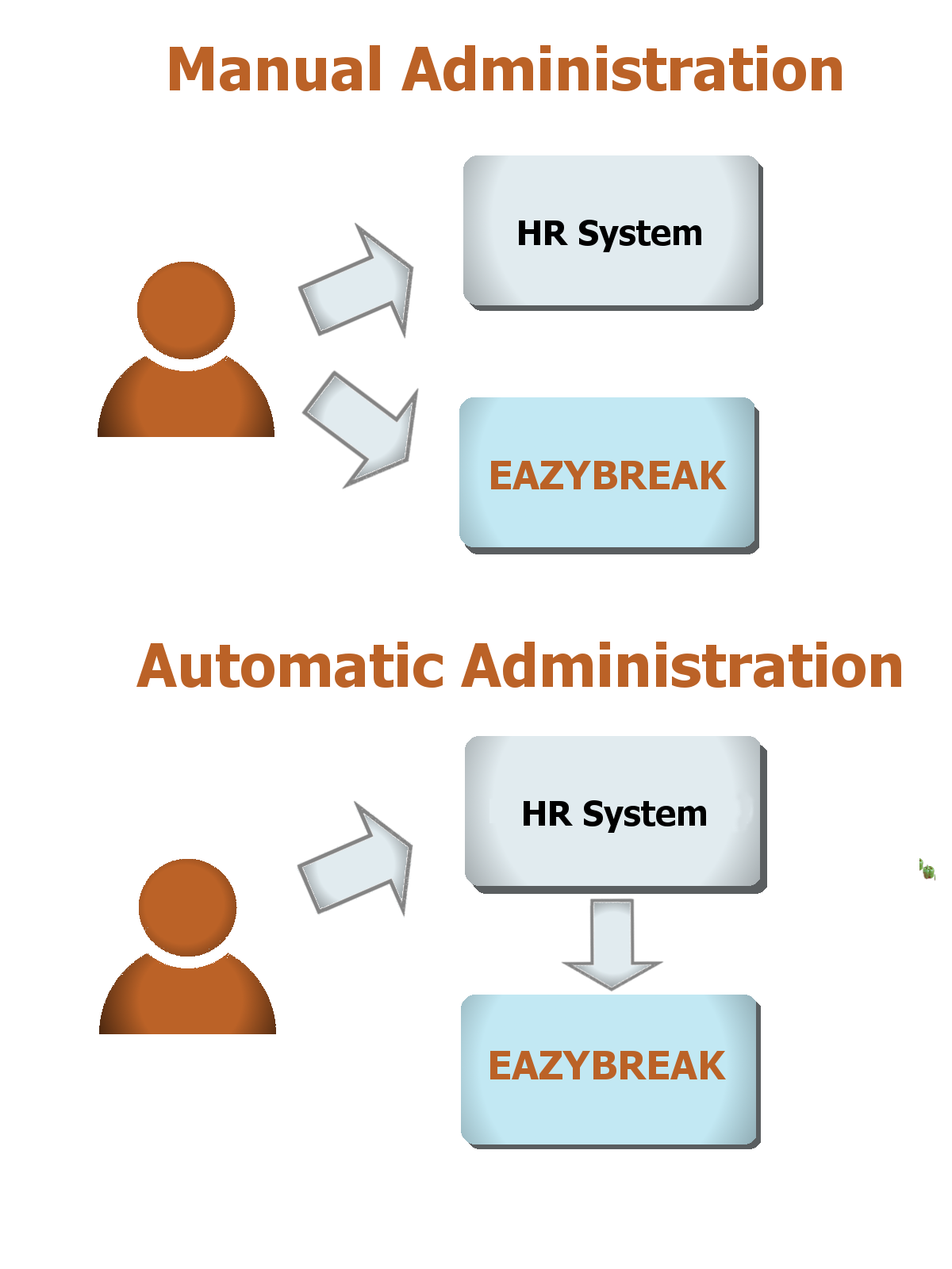 Eazybreak HR integration
