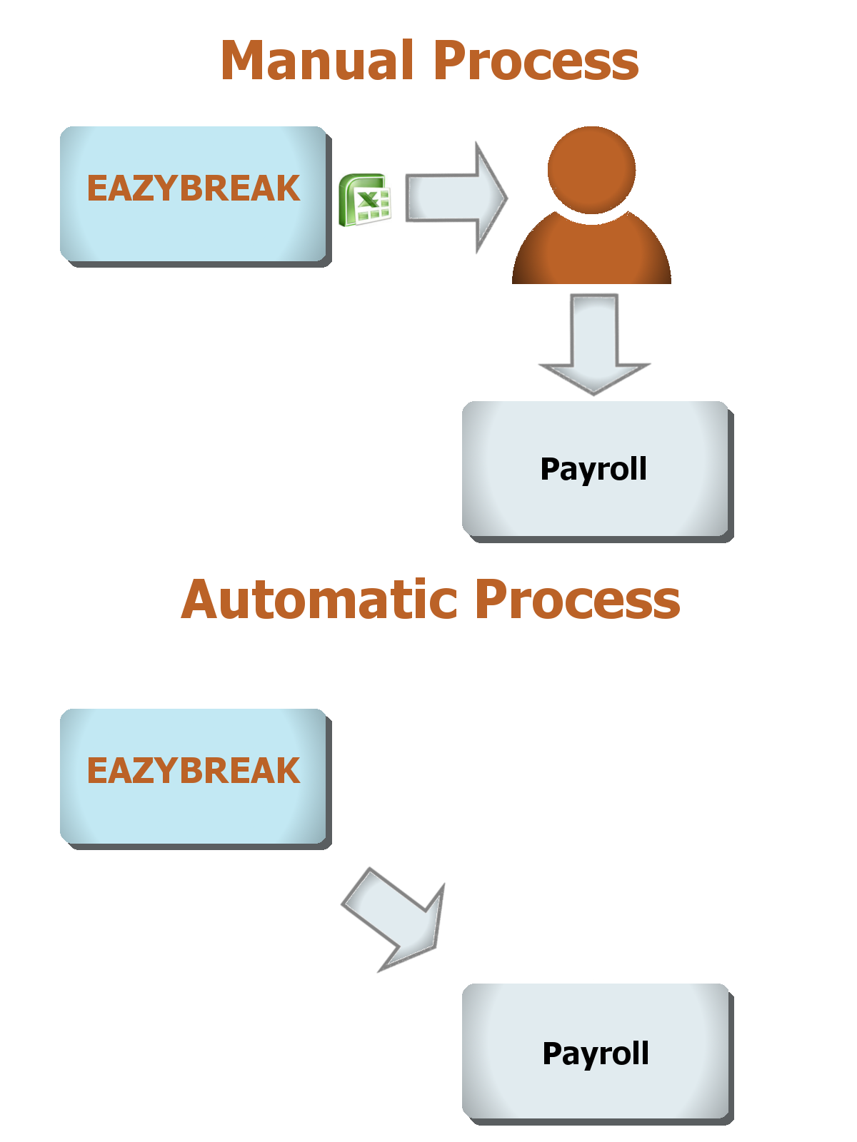 Eazybreak Payroll Integrations